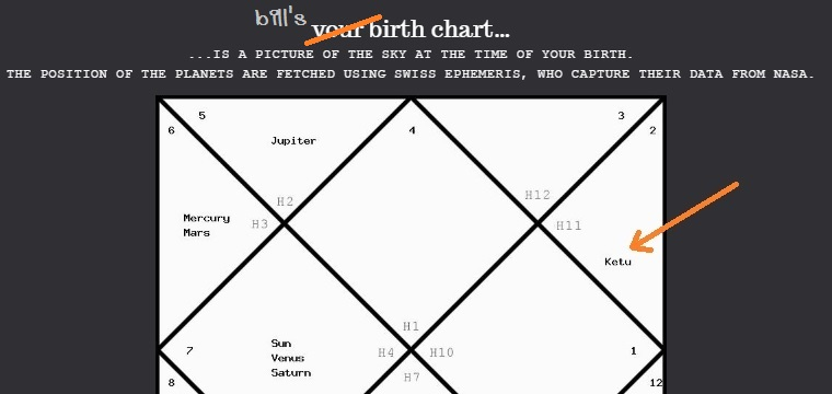 Farfaraway Bill Gates Birth Chart Analysis Through Vedic Astrology