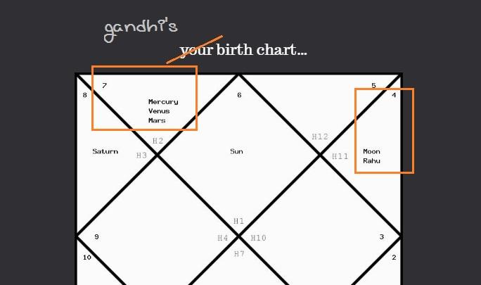 Farfaraway Birth Chart Analysis Of Mahatma Gandhi Using Vedic